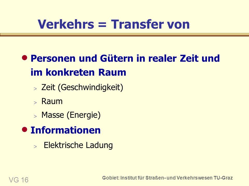 Gobiet: Institut für Straßen- und Verkehrswesen TU-Graz VG 16 Verkehrs = Transfer von  Personen und Gütern in realer Zeit und im konkreten Raum  Zeit (Geschwindigkeit)  Raum  Masse (Energie)  Informationen  Elektrische Ladung