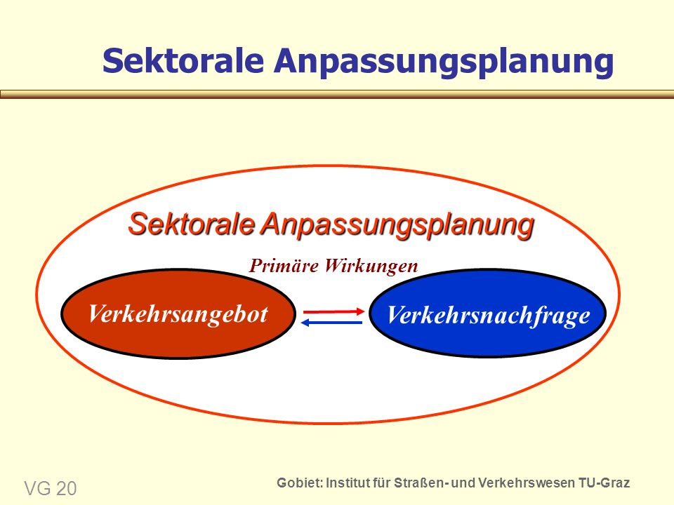 Gobiet: Institut für Straßen- und Verkehrswesen TU-Graz VG 20 Sektorale Anpassungsplanung Primäre Wirkungen Sektorale Anpassungsplanung Verkehrsangebot Verkehrsnachfrage