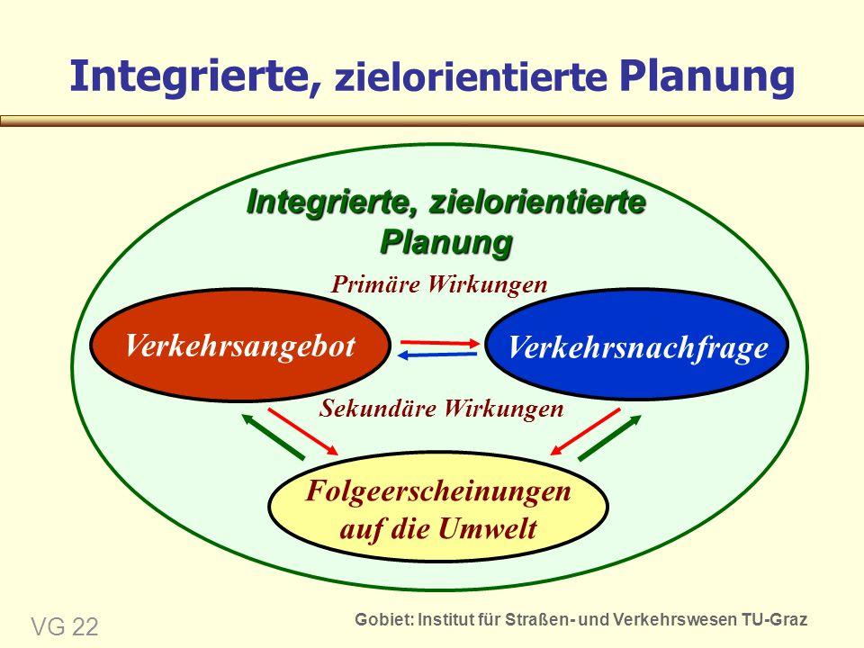 Gobiet: Institut für Straßen- und Verkehrswesen TU-Graz VG 22 Integrierte, zielorientierte Planung Sekundäre Wirkungen Folgeerscheinungen auf die Umwelt Integrierte, zielorientierte Planung Primäre Wirkungen Verkehrsangebot Verkehrsnachfrage