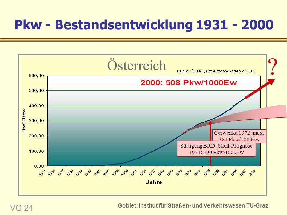 Gobiet: Institut für Straßen- und Verkehrswesen TU-Graz VG 24 Pkw - Bestandsentwicklung 1931 - 2000 Cerwenka 1972: max.