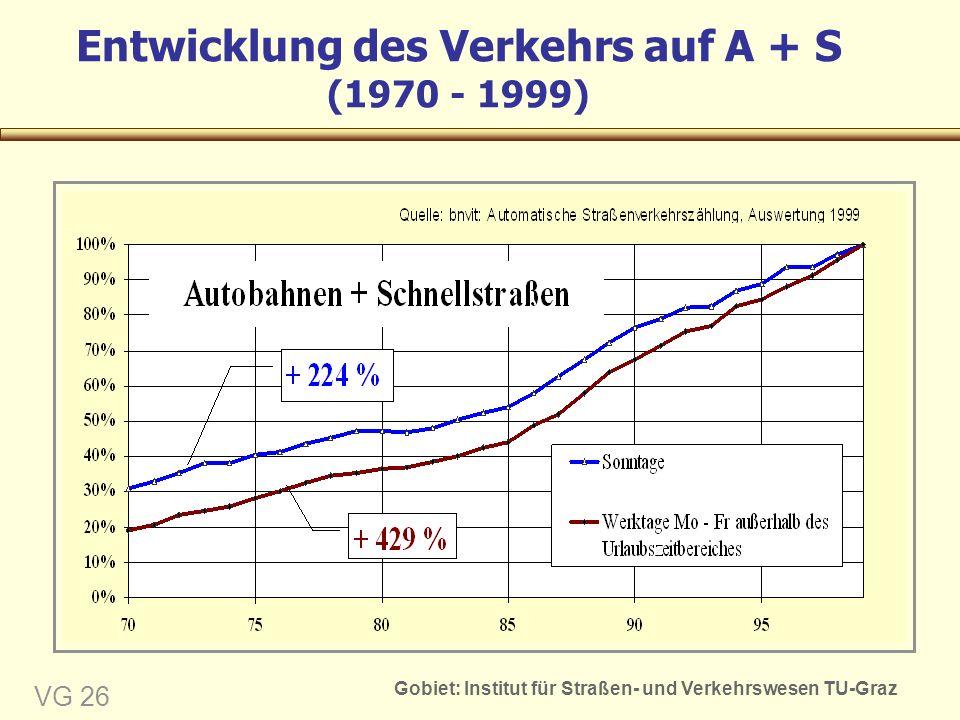 Gobiet: Institut für Straßen- und Verkehrswesen TU-Graz VG 26 Entwicklung des Verkehrs auf A + S (1970 - 1999)