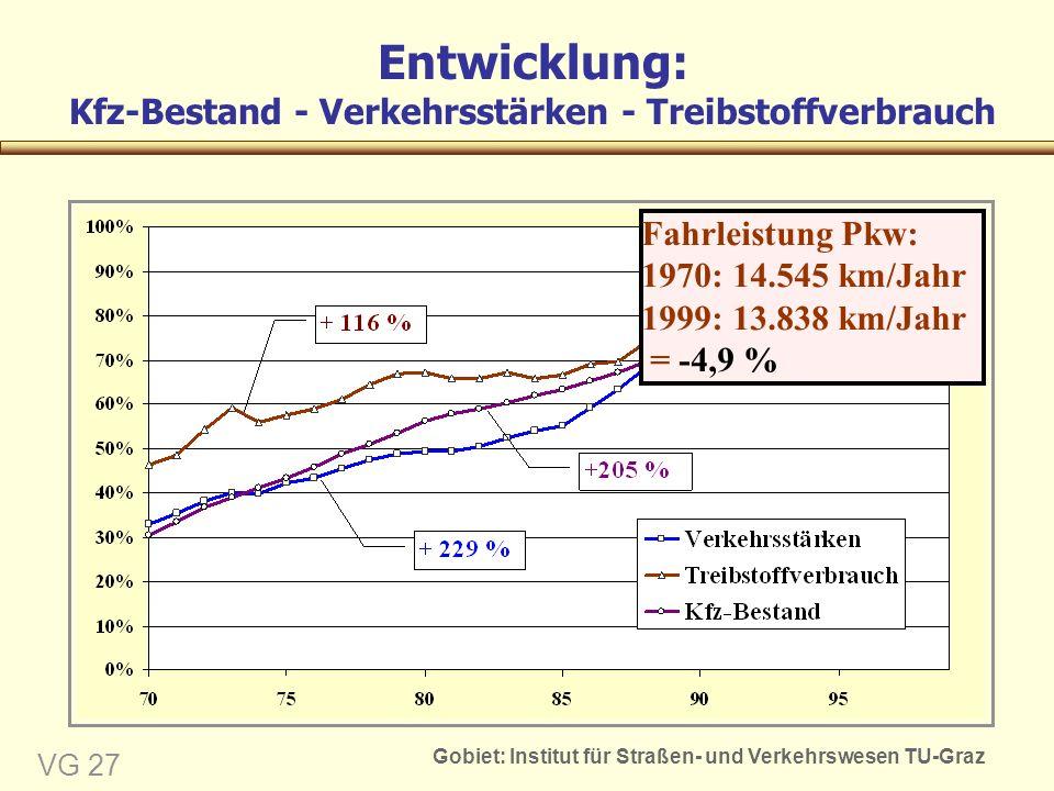 Gobiet: Institut für Straßen- und Verkehrswesen TU-Graz VG 27 Entwicklung: Kfz-Bestand - Verkehrsstärken - Treibstoffverbrauch Fahrleistung Pkw: 1970: 14.545 km/Jahr 1999: 13.838 km/Jahr = -4,9 %