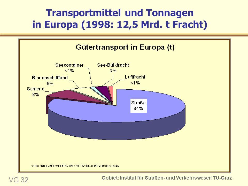 Gobiet: Institut für Straßen- und Verkehrswesen TU-Graz VG 32 Transportmittel und Tonnagen in Europa (1998: 12,5 Mrd.