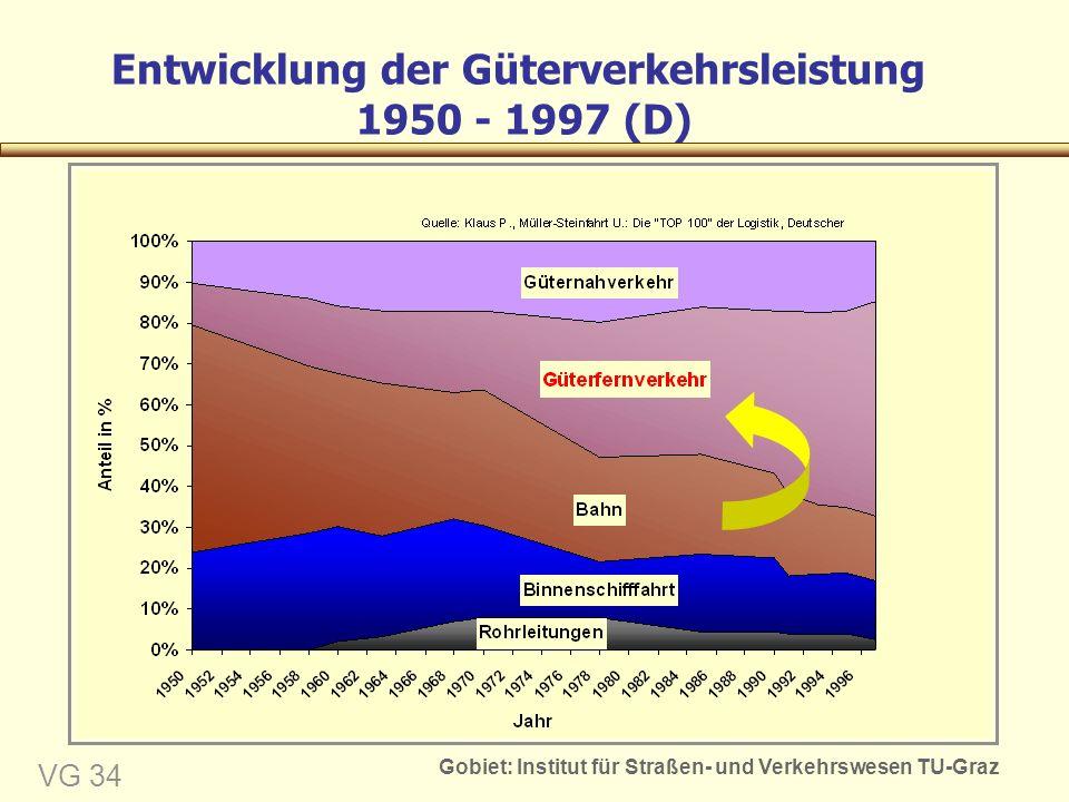 Gobiet: Institut für Straßen- und Verkehrswesen TU-Graz VG 34 Entwicklung der Güterverkehrsleistung 1950 - 1997 (D)