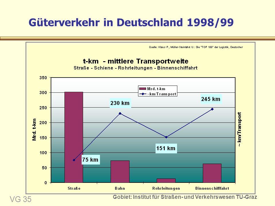 Gobiet: Institut für Straßen- und Verkehrswesen TU-Graz VG 35 Güterverkehr in Deutschland 1998/99