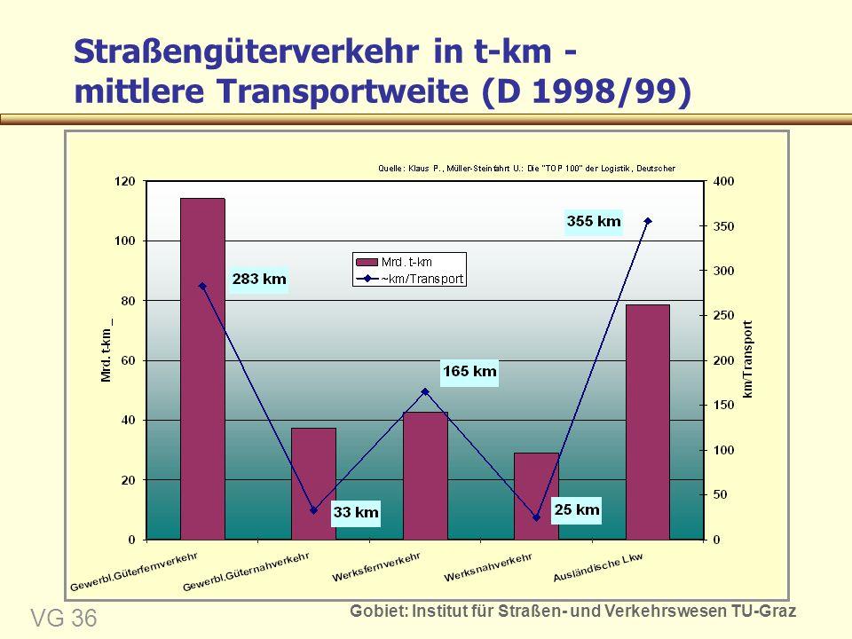 Gobiet: Institut für Straßen- und Verkehrswesen TU-Graz VG 36 Straßengüterverkehr in t-km - mittlere Transportweite (D 1998/99)