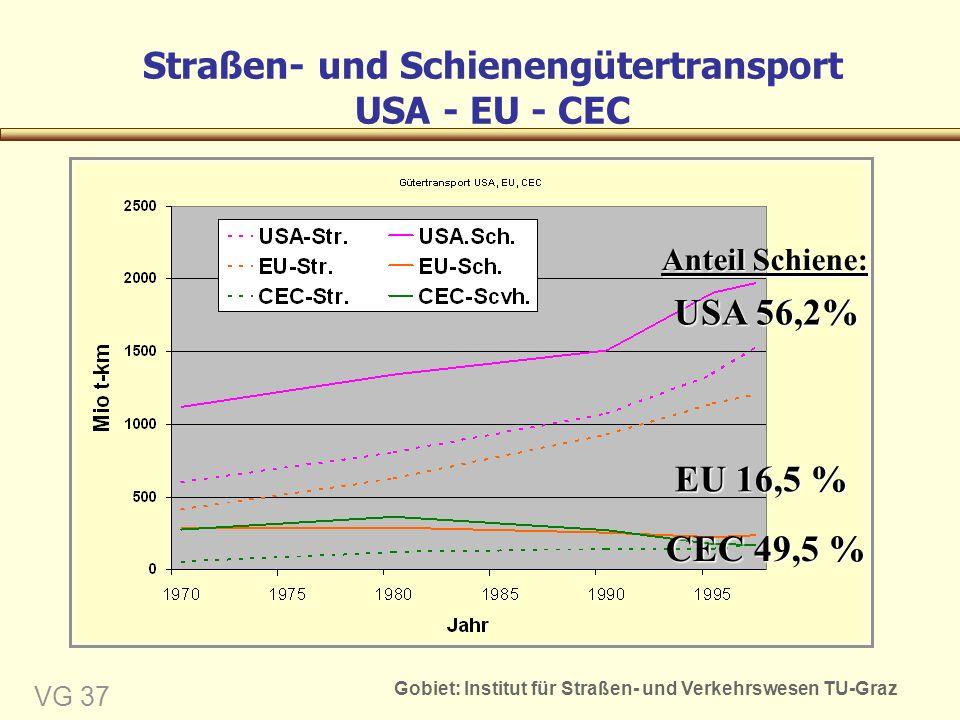 Gobiet: Institut für Straßen- und Verkehrswesen TU-Graz VG 37 Straßen- und Schienengütertransport USA - EU - CEC EU 16,5 % CEC 49,5 % USA 56,2% Anteil Schiene: