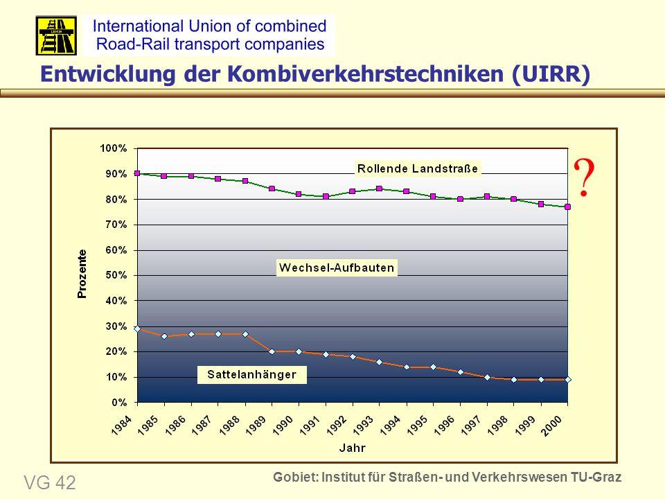 Gobiet: Institut für Straßen- und Verkehrswesen TU-Graz VG 42 Entwicklung der Kombiverkehrstechniken (UIRR)