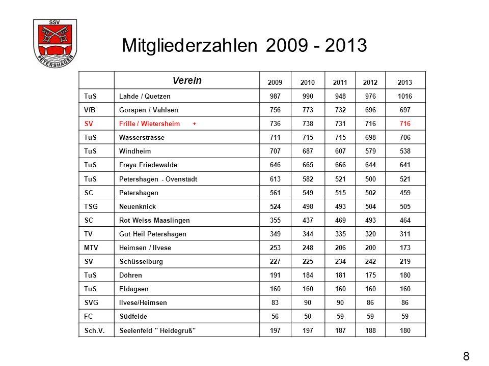 Mitgliederzahlen 2009 - 2013 8 Verein 20092010201120122013 TuSLahde / Quetzen9879909489761016 VfBGorspen / Vahlsen756773732696697 SVFrille / Wietershe