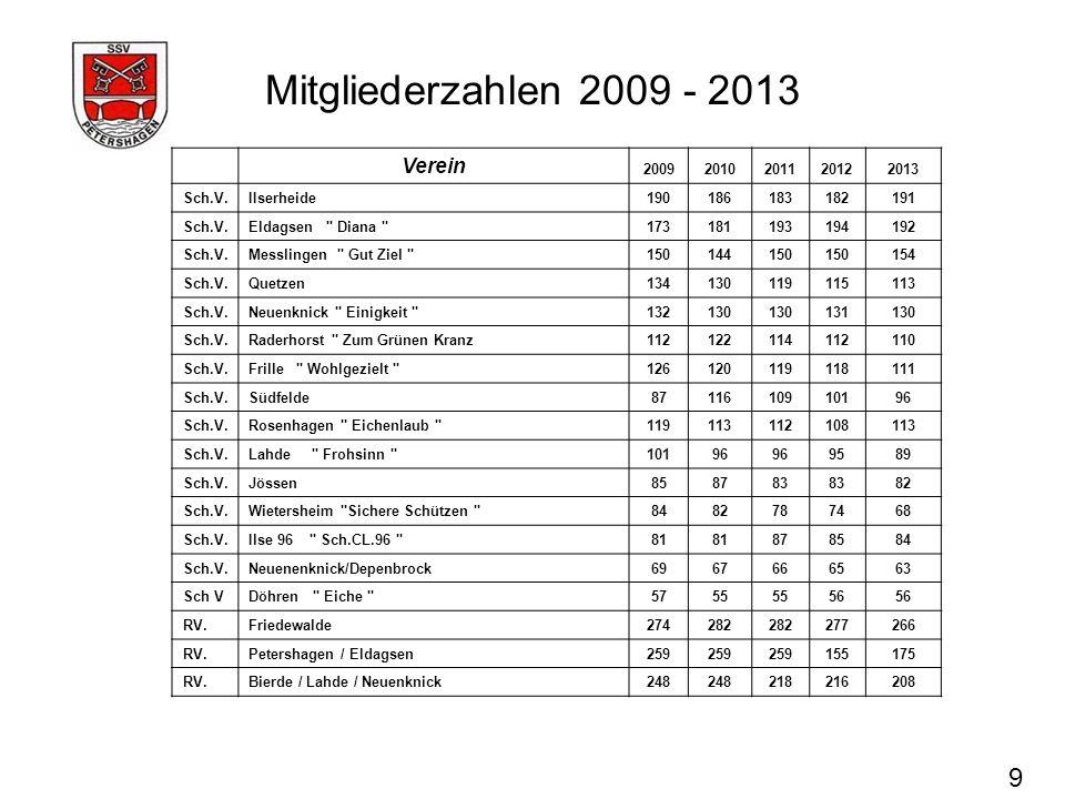 Mitgliederzahlen 2009 - 2013 9 Verein 20092010201120122013 Sch.V.IIserheide190186183182191 Sch.V.Eldagsen