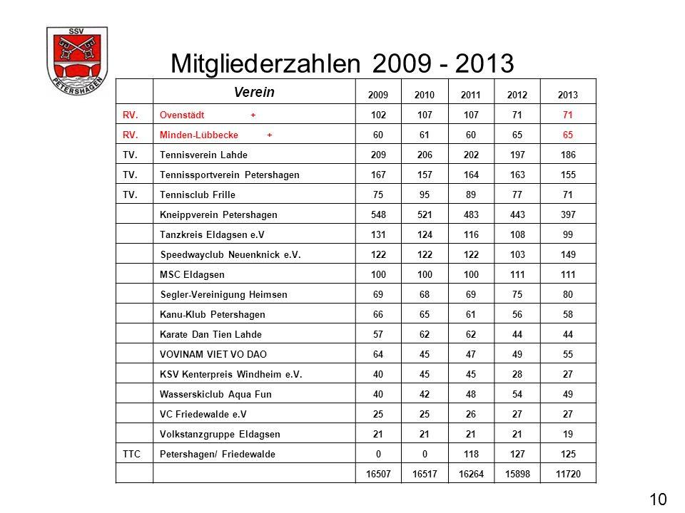 Mitgliederzahlen 2009 - 2013 10 Verein 20092010201120122013 RV.Ovenstädt +102107 71 RV.Minden-Lübbecke +60616065 TV.Tennisverein Lahde209206202197186