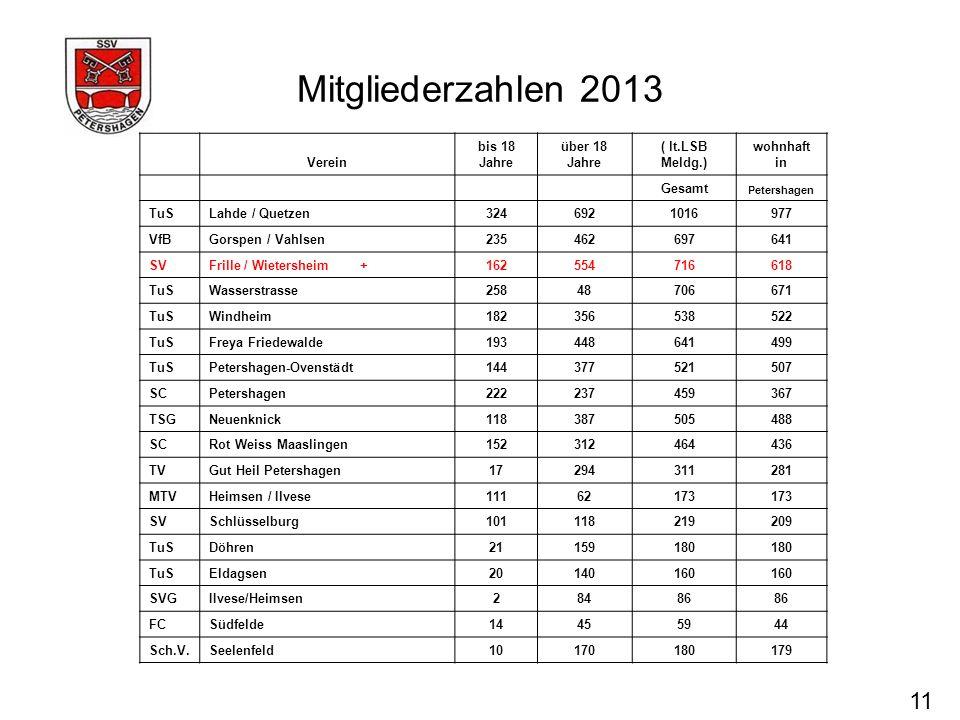 Mitgliederzahlen 2013 11 Verein bis 18 Jahre über 18 Jahre ( lt.LSB Meldg.) wohnhaft in Gesamt Petershagen TuSLahde / Quetzen3246921016977 VfBGorspen