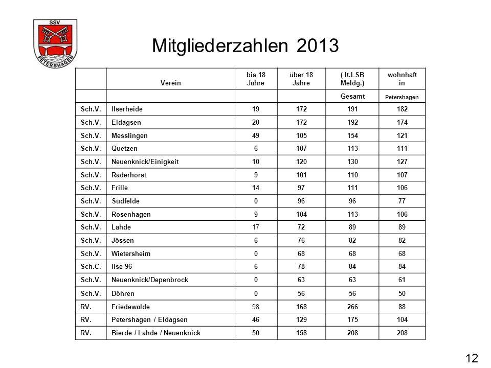Mitgliederzahlen 2013 12 Verein bis 18 Jahre über 18 Jahre ( lt.LSB Meldg.) wohnhaft in Gesamt Petershagen Sch.V.Ilserheide19172191182 Sch.V.Eldagsen2