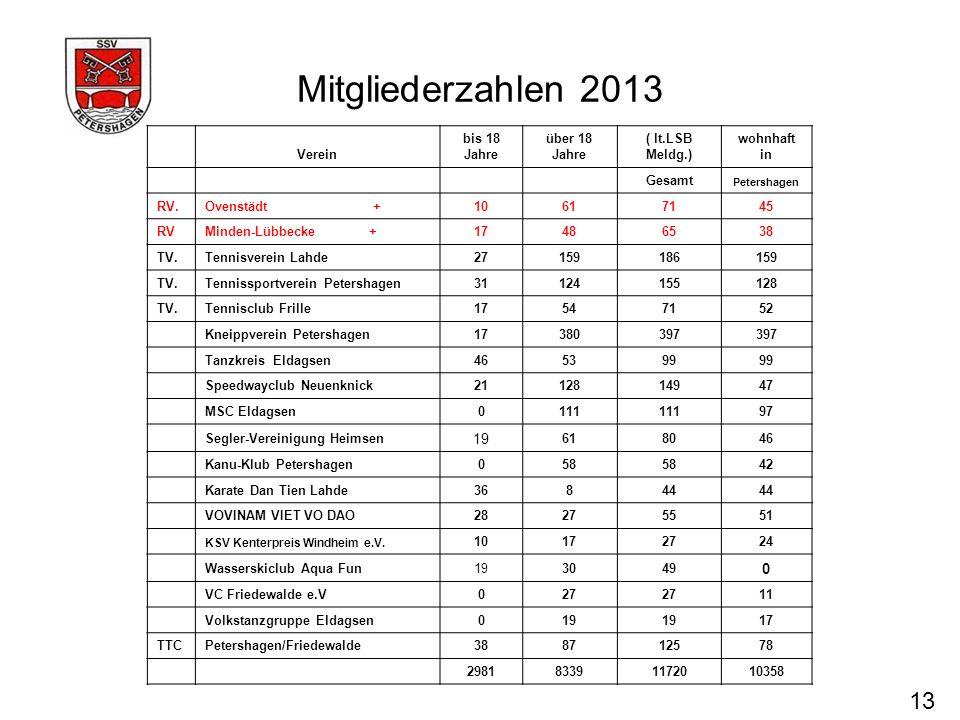 Mitgliederzahlen 2013 13 Verein bis 18 Jahre über 18 Jahre ( lt.LSB Meldg.) wohnhaft in Gesamt Petershagen RV.Ovenstädt +10617145 RVMinden-Lübbecke +1