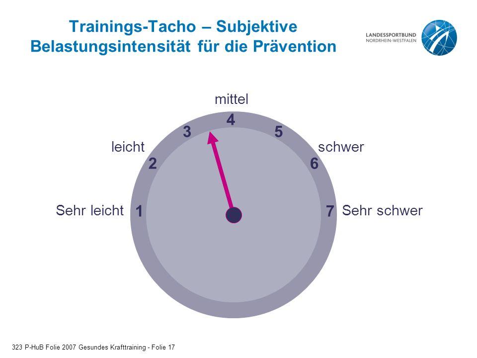 Trainings-Tacho – Subjektive Belastungsintensität für die Prävention 323 P-HuB Folie 2007 Gesundes Krafttraining - Folie 17 1 4 7 6 53 2 Sehr leichtSe