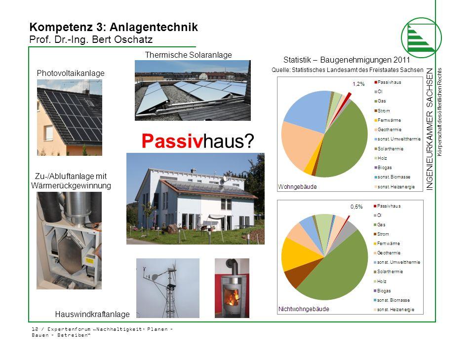 """INGENIEURKAMMER SACHSEN Körperschaft des öffentlichen Rechts 12 / Expertenforum """"Nachhaltigkeit: Planen – Bauen – Betreiben"""" Kompetenz 3: Anlagentechn"""