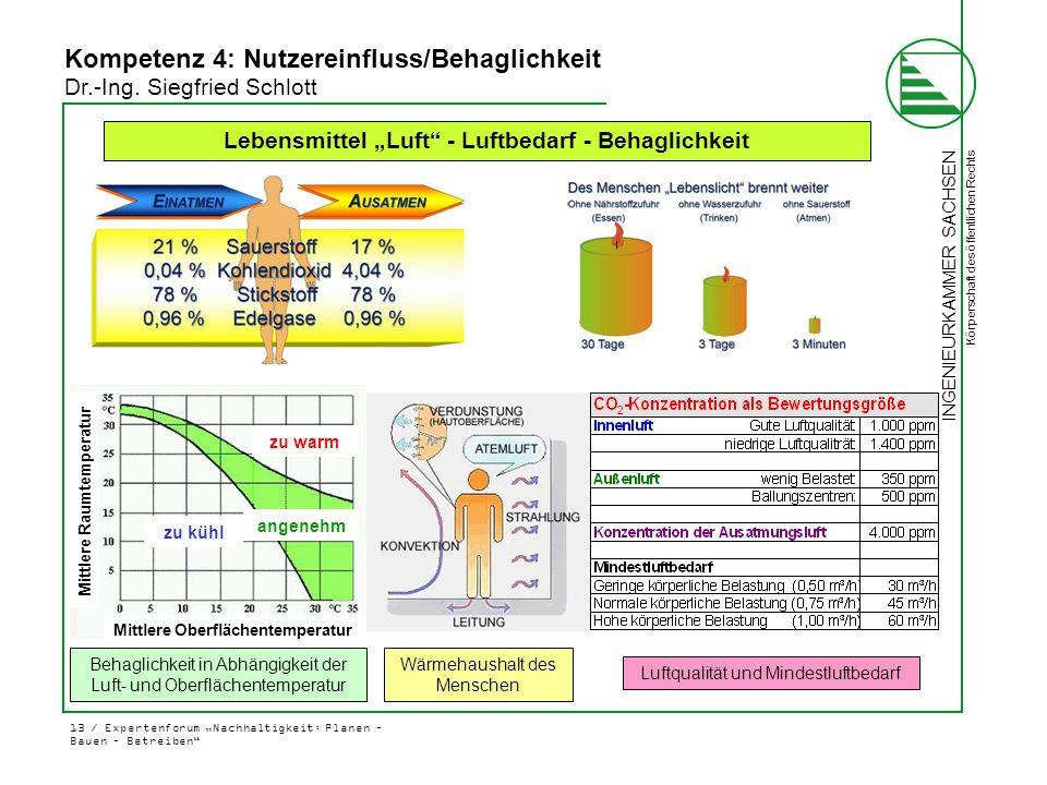 """INGENIEURKAMMER SACHSEN Körperschaft des öffentlichen Rechts 13 / Expertenforum """"Nachhaltigkeit: Planen – Bauen – Betreiben"""" Kompetenz 4: Nutzereinflu"""