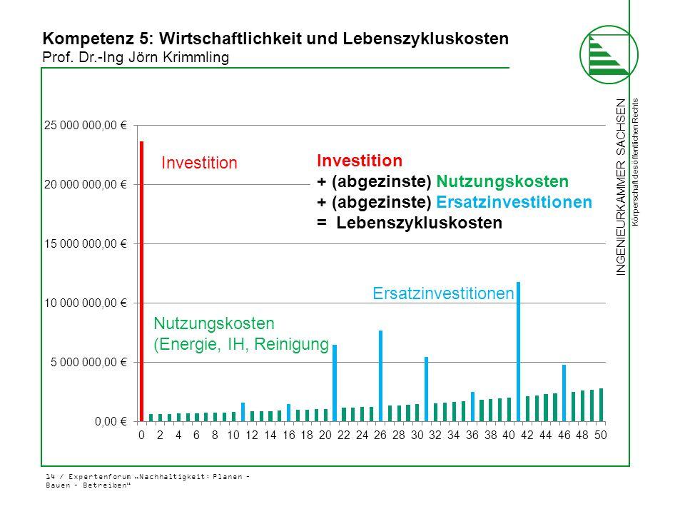 """INGENIEURKAMMER SACHSEN Körperschaft des öffentlichen Rechts 14 / Expertenforum """"Nachhaltigkeit: Planen – Bauen – Betreiben"""" Investition Ersatzinvesti"""