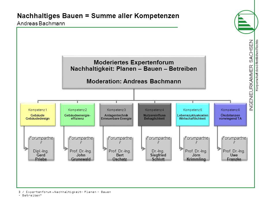 """INGENIEURKAMMER SACHSEN Körperschaft des öffentlichen Rechts 3 / Expertenforum """"Nachhaltigkeit: Planen – Bauen – Betreiben"""" Nachhaltiges Bauen = Summe"""
