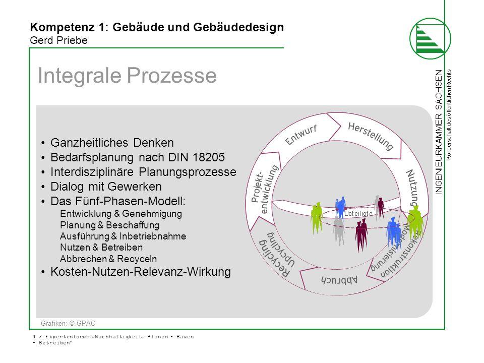 """INGENIEURKAMMER SACHSEN Körperschaft des öffentlichen Rechts 4 / Expertenforum """"Nachhaltigkeit: Planen – Bauen – Betreiben"""" Grafiken: © GPAC Integrale"""