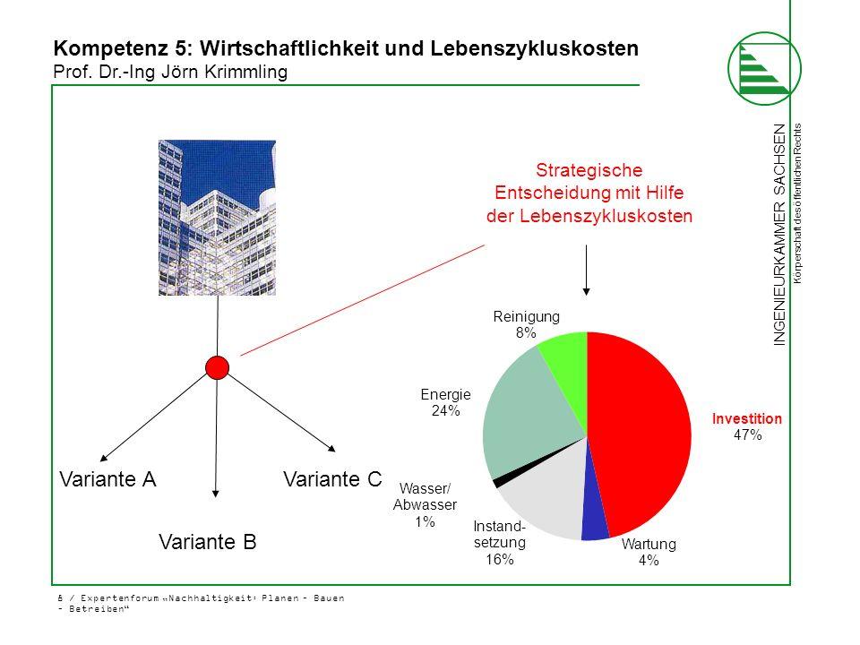 """INGENIEURKAMMER SACHSEN Körperschaft des öffentlichen Rechts 8 / Expertenforum """"Nachhaltigkeit: Planen – Bauen – Betreiben"""" Variante A Strategische En"""