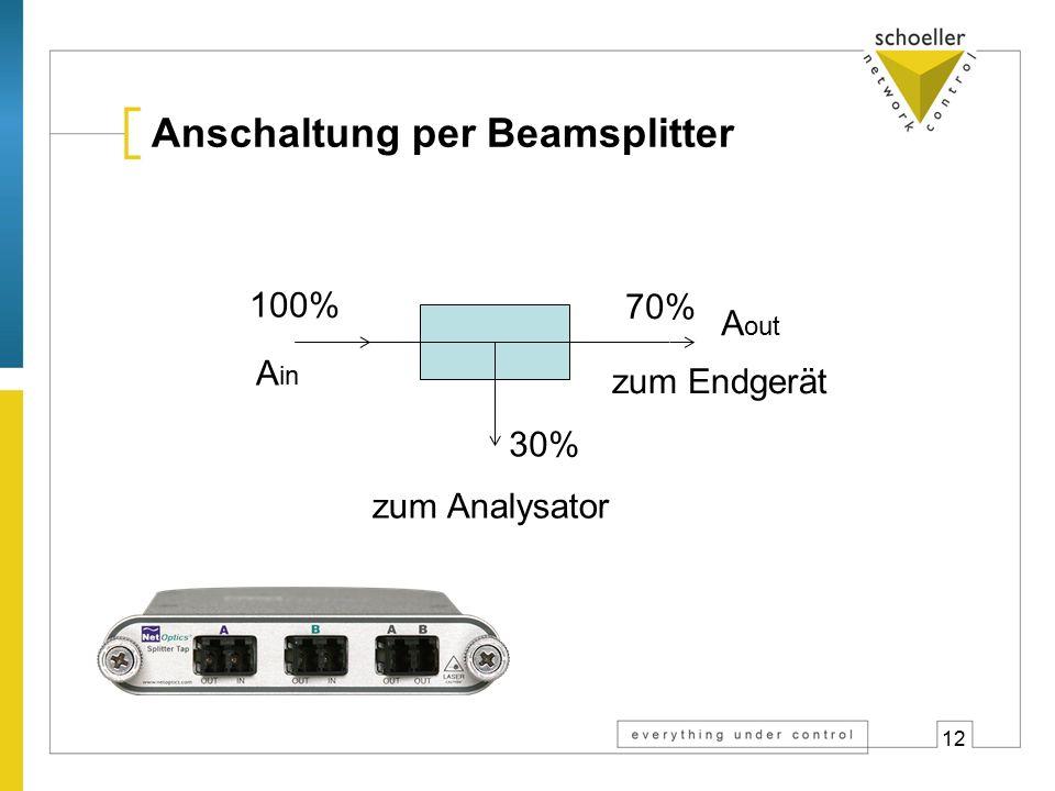 12 Anschaltung per Beamsplitter 100% 70% 30% zum Analysator zum Endgerät A in A out