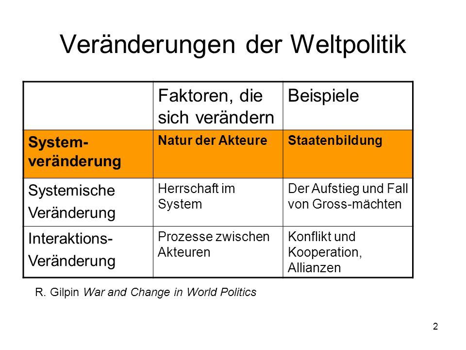 2 Veränderungen der Weltpolitik Faktoren, die sich verändern Beispiele System- veränderung Natur der AkteureStaatenbildung Systemische Veränderung Her