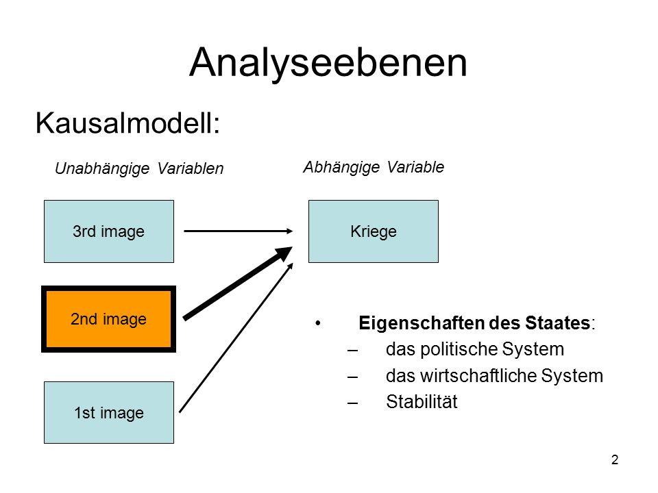 2 Analyseebenen Kausalmodell: 3rd image 1st image 2nd image Kriege Unabhängige Variablen Abhängige Variable Eigenschaften des Staates: –das politische System –das wirtschaftliche System –Stabilität