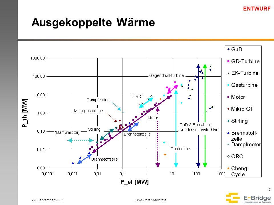 ENTWURF 29. September 2005KWK Potentialstudie 4 Temperatur der Wärme