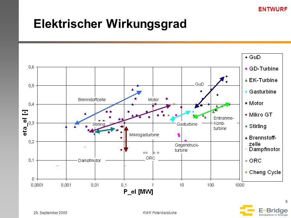 ENTWURF 29. September 2005KWK Potentialstudie 6 Elektrischer Wirkungsgrad
