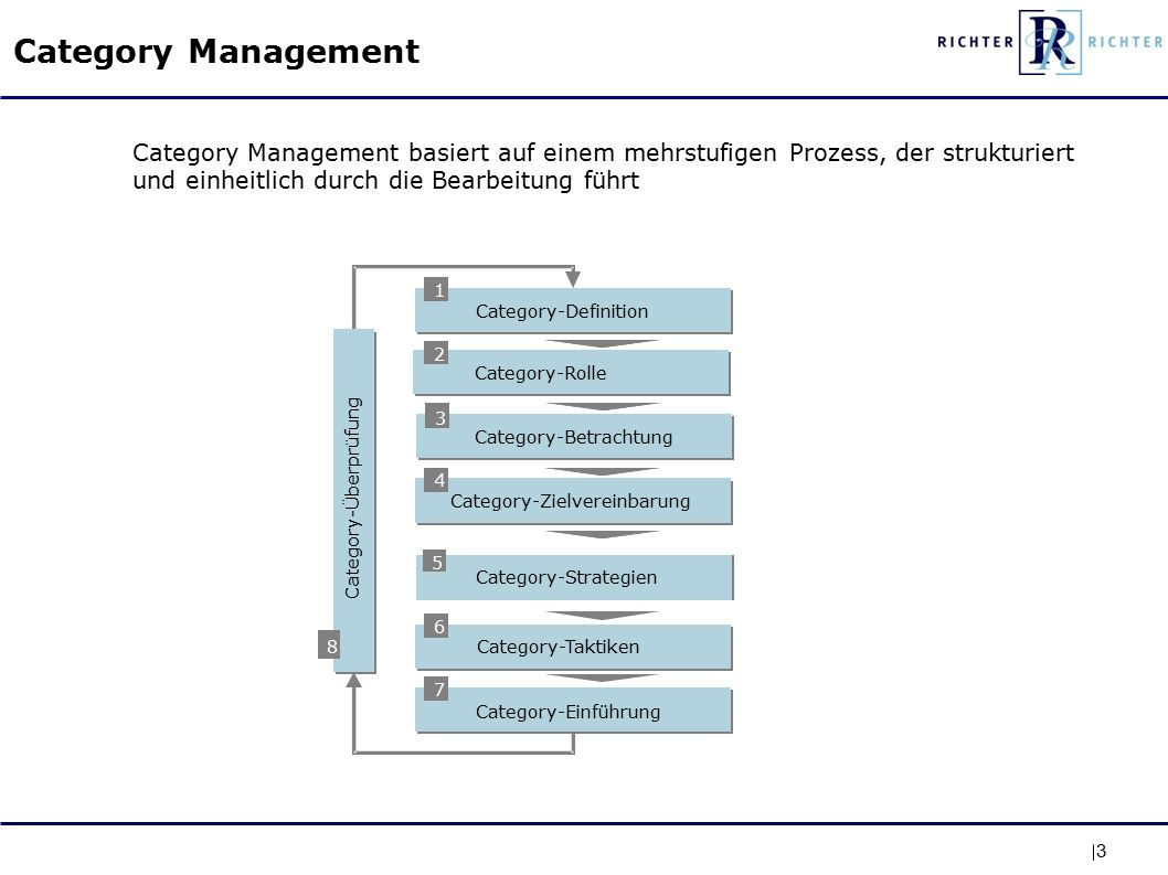 3 Category Management Category-Zielvereinbarung Category-Strategien Category-Taktiken Category-Einführung 8 Category-Überprüfung 1 Category-Definition 2 Category-Betrachtung 3 4 5 6 7 Category-Rolle Category Management basiert auf einem mehrstufigen Prozess, der strukturiert und einheitlich durch die Bearbeitung führt