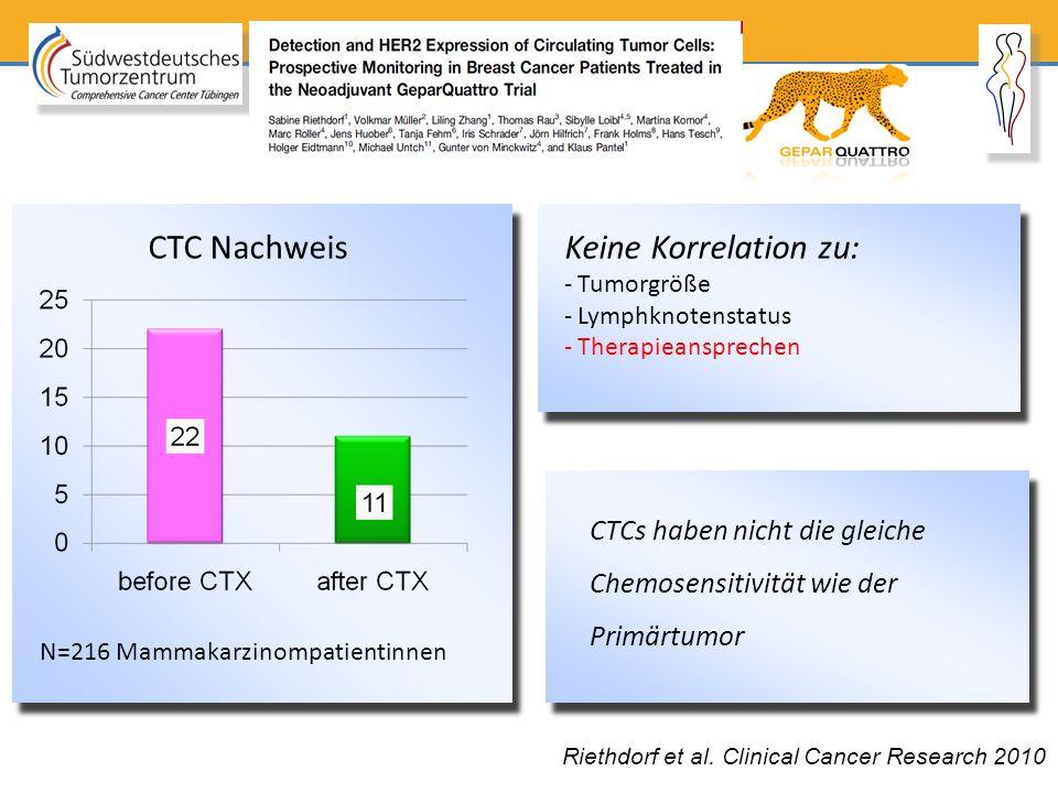 Riethdorf et al. Clinical Cancer Research 2010 N=216 Mammakarzinompatientinnen Keine Korrelation zu: - Tumorgröße - Lymphknotenstatus - Therapieanspre