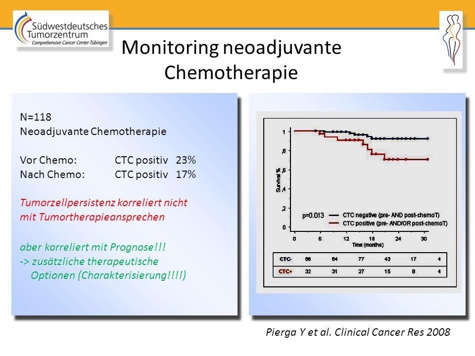 N=118 Neoadjuvante Chemotherapie Vor Chemo: CTC positiv 23% Nach Chemo:CTC positiv 17% Tumorzellpersistenz korreliert nicht mit Tumortherapieanspreche