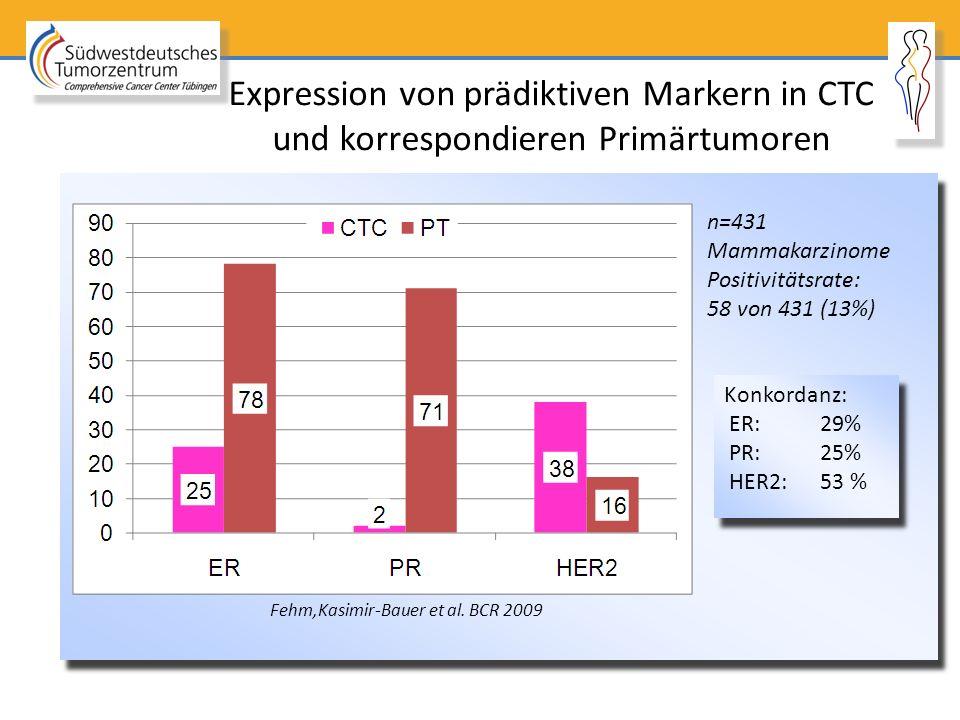 Expression von prädiktiven Markern in CTC und korrespondieren Primärtumoren n=431 Mammakarzinome Positivitätsrate: 58 von 431 (13%) Fehm,Kasimir-Bauer