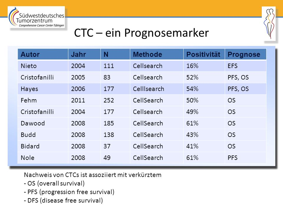CTC – ein Prognosemarker AutorJahrNMethodePositivitätPrognose Nieto2004111Cellsearch16%EFS Cristofanilli200583Cellsearch52%PFS, OS Hayes2006177Celllse