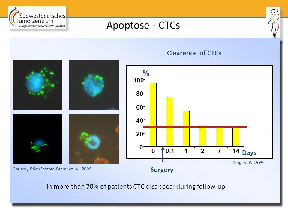 Apoptose - CTCs 0 20 40 60 80 100 00,112714 Surgery Days % Clearence of CTCs Krag et al. 1999 Grewal, Dürr-Störzer, Fehm et al. 2006 In more than 70%