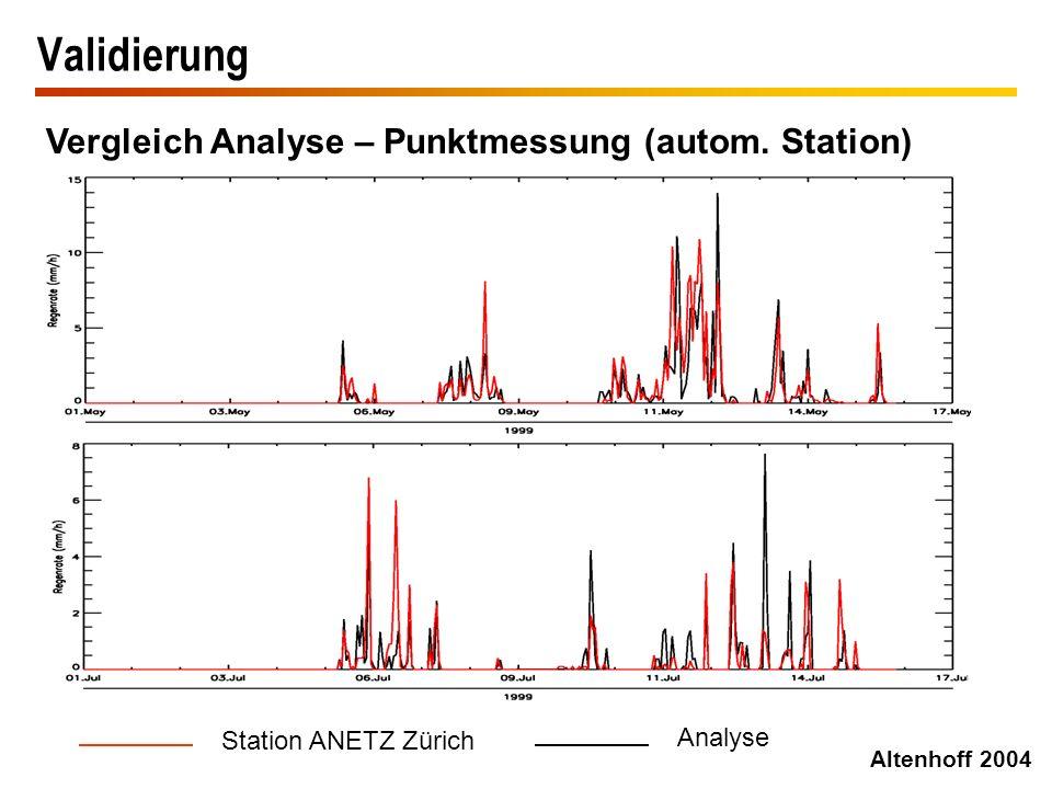Validierung Vergleich Analyse – Punktmessung (autom. Station) Altenhoff 2004 Station ANETZ Zürich Analyse