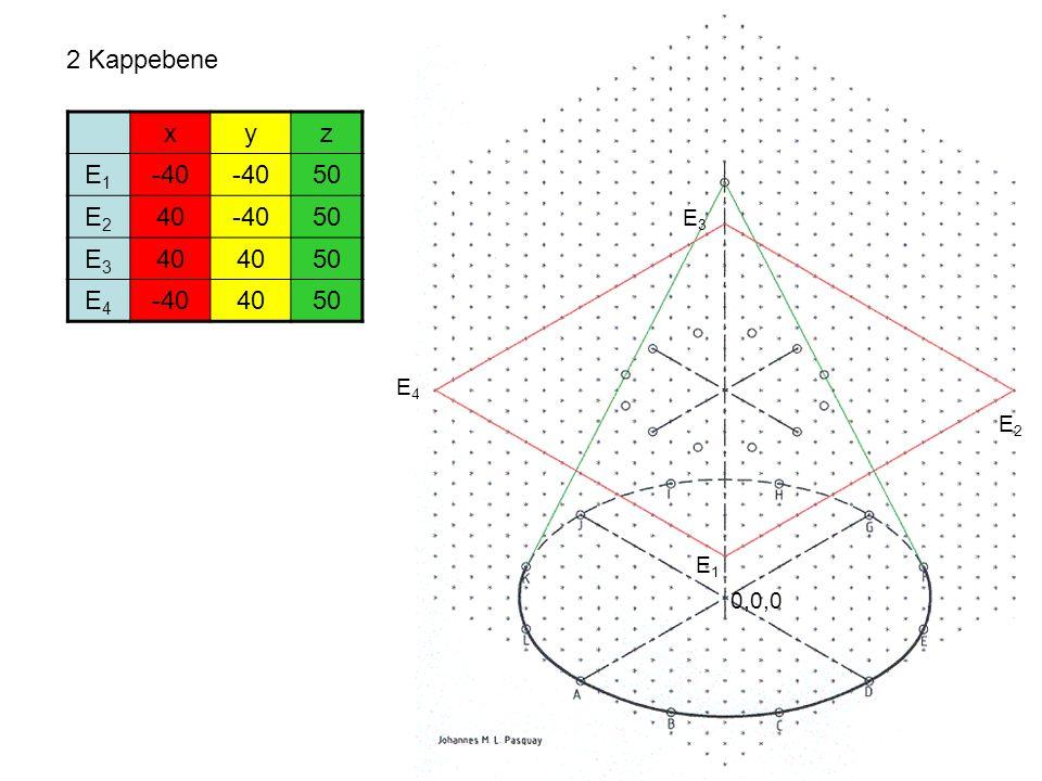 2 Kappebene 0,0,0 xyz E1E1 -40 50 E2E2 40-4050 E3E3 40 50 E4E4 -404050 E1E1 E2E2 E3E3 E4E4