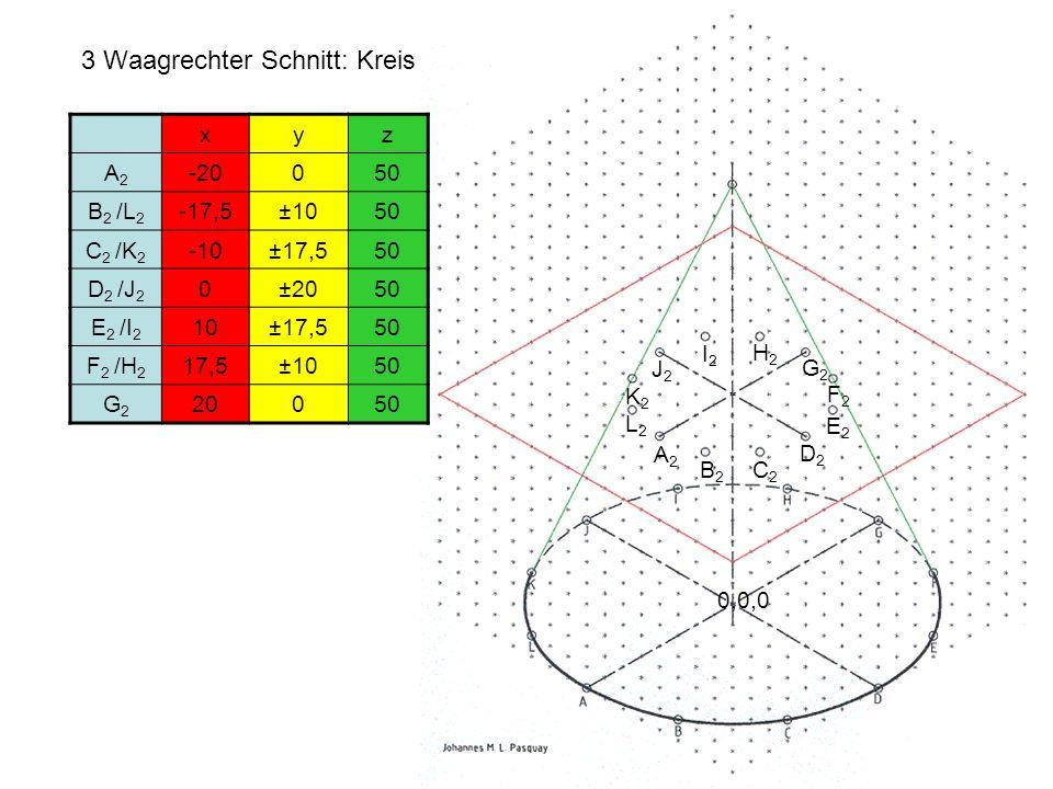 3 Waagrechter Schnitt: Kreis H2H2 L2L2 0,0,0 G2G2 B2B2 F2F2 E2E2 I2I2 J2J2 D2D2 C2C2 K2K2 xyz A2A2 -20050 B 2 /L 2 -17,5±1050 C 2 /K 2 -10±17,550 D 2