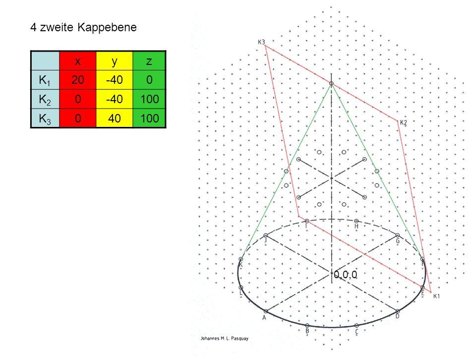 4 zweite Kappebene 0,0,0 xyz K1K1 20-400 K2K2 0 100 K3K3 040100