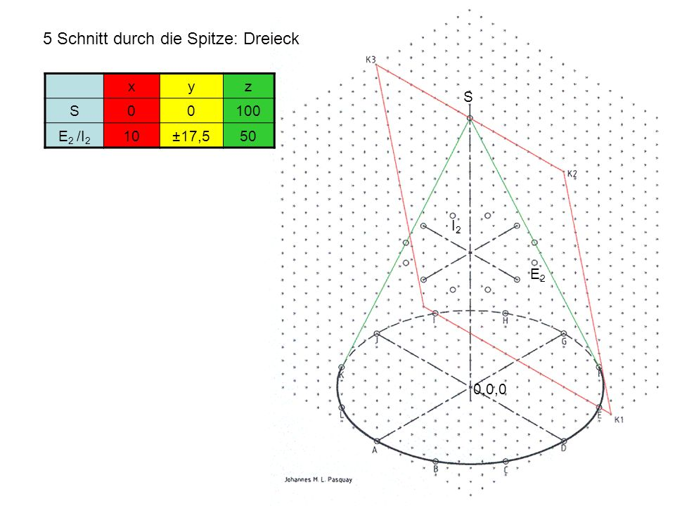 5 Schnitt durch die Spitze: Dreieck 0,0,0 xyz S00100 E 2 /I 2 10±17,550 E2E2 I2I2 S