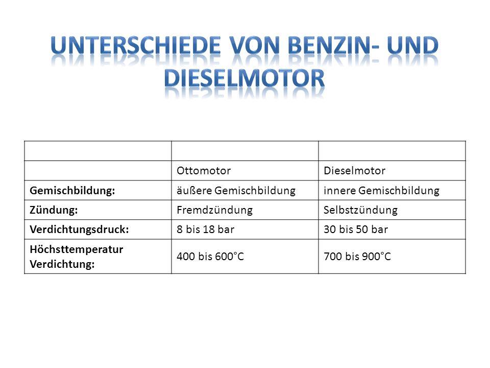 OttomotorDieselmotor Gemischbildung:äußere Gemischbildunginnere Gemischbildung Zündung:FremdzündungSelbstzündung Verdichtungsdruck:8 bis 18 bar30 bis