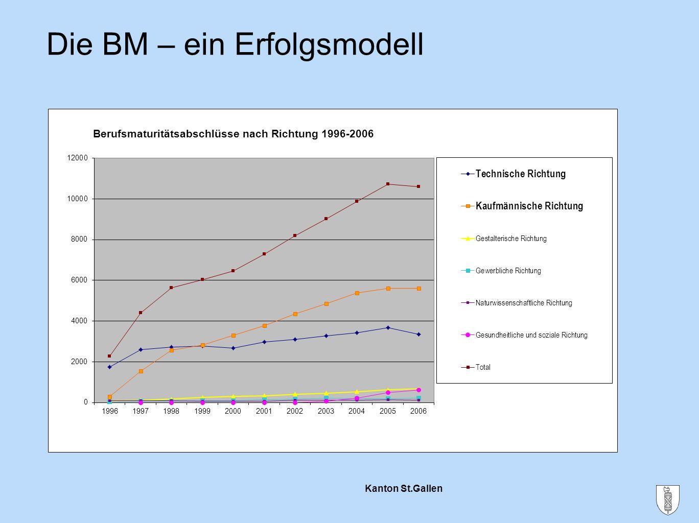 Kanton St.Gallen Die BM – ein Erfolgsmodell