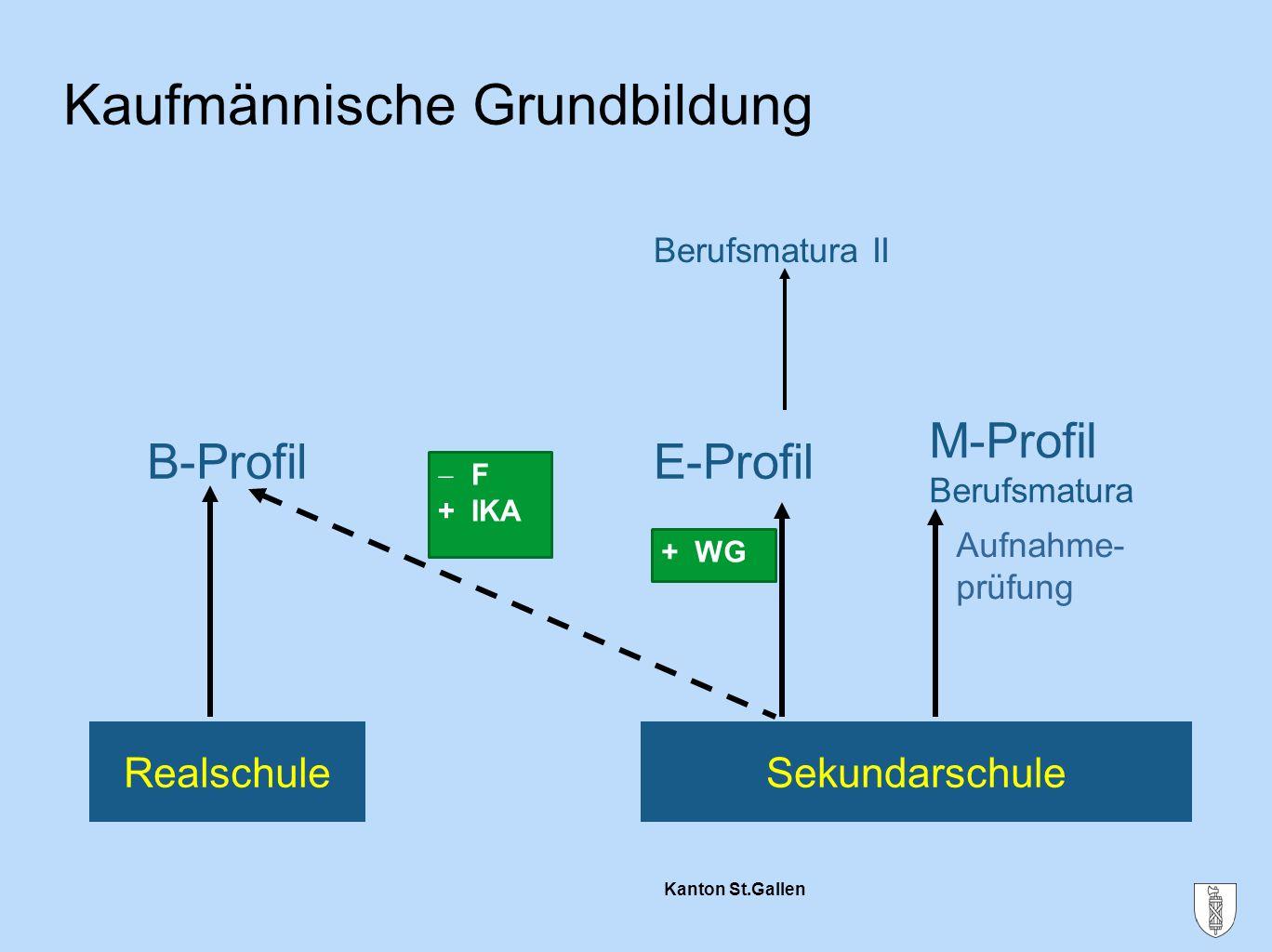 Kanton St.Gallen - F + IKA Kaufmännische Grundbildung Berufsmatura II B-ProfilE-Profil M-Profil Berufsmatura Aufnahme- prüfung RealschuleSekundarschul