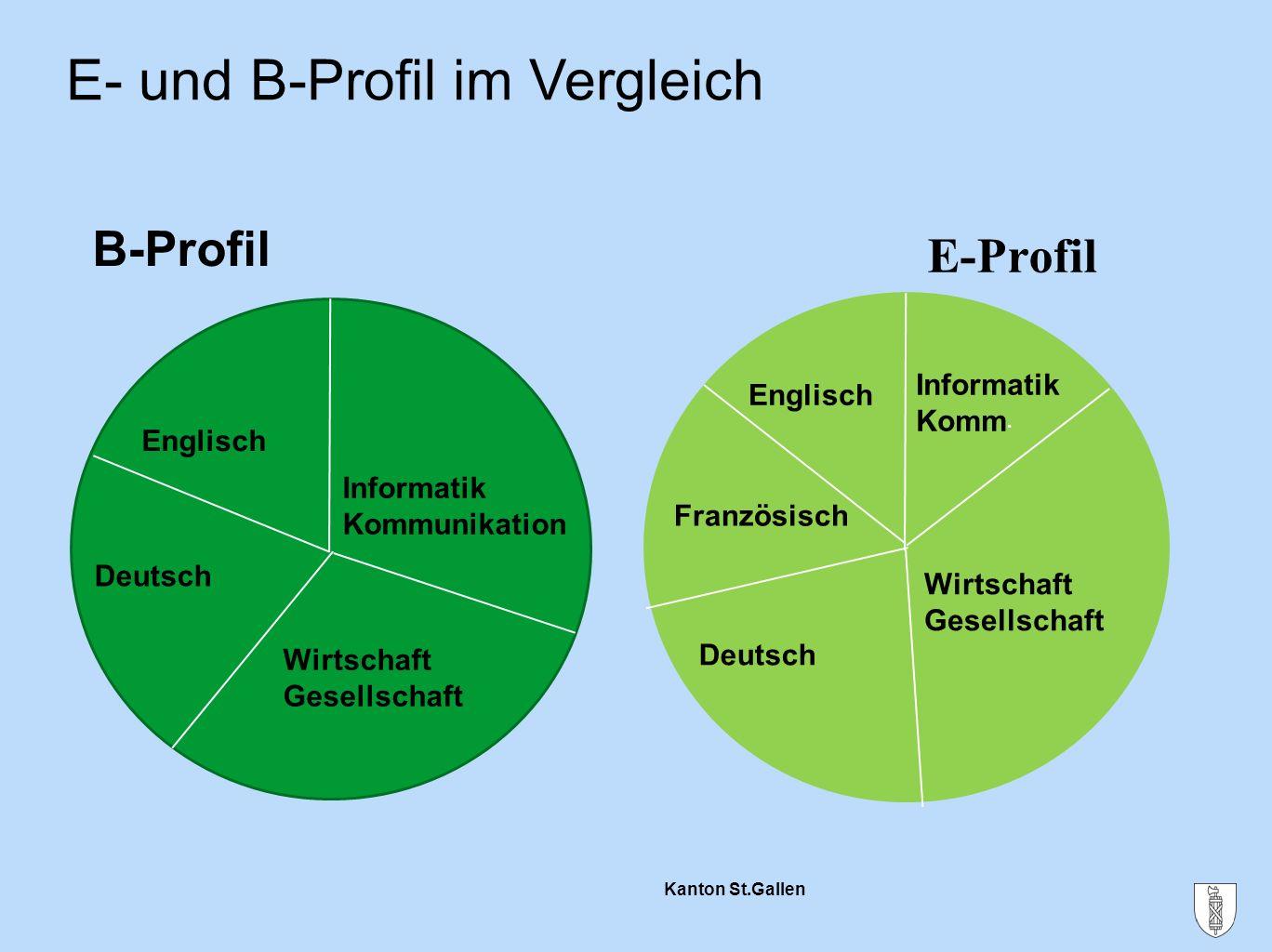 Kanton St.Gallen E- und B-Profil im Vergleich B-Profil E-Profil Informatik Kommunikation Englisch Deutsch Wirtschaft Gesellschaft Informatik Komm. Eng