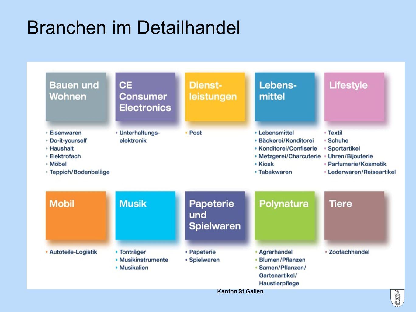 Kanton St.Gallen Branchen im Detailhandel