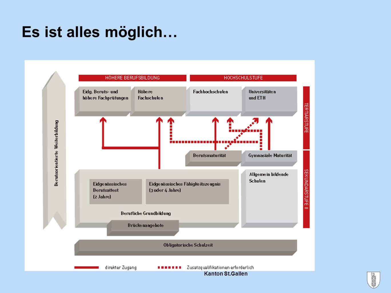 Kanton St.Gallen Es ist alles möglich…