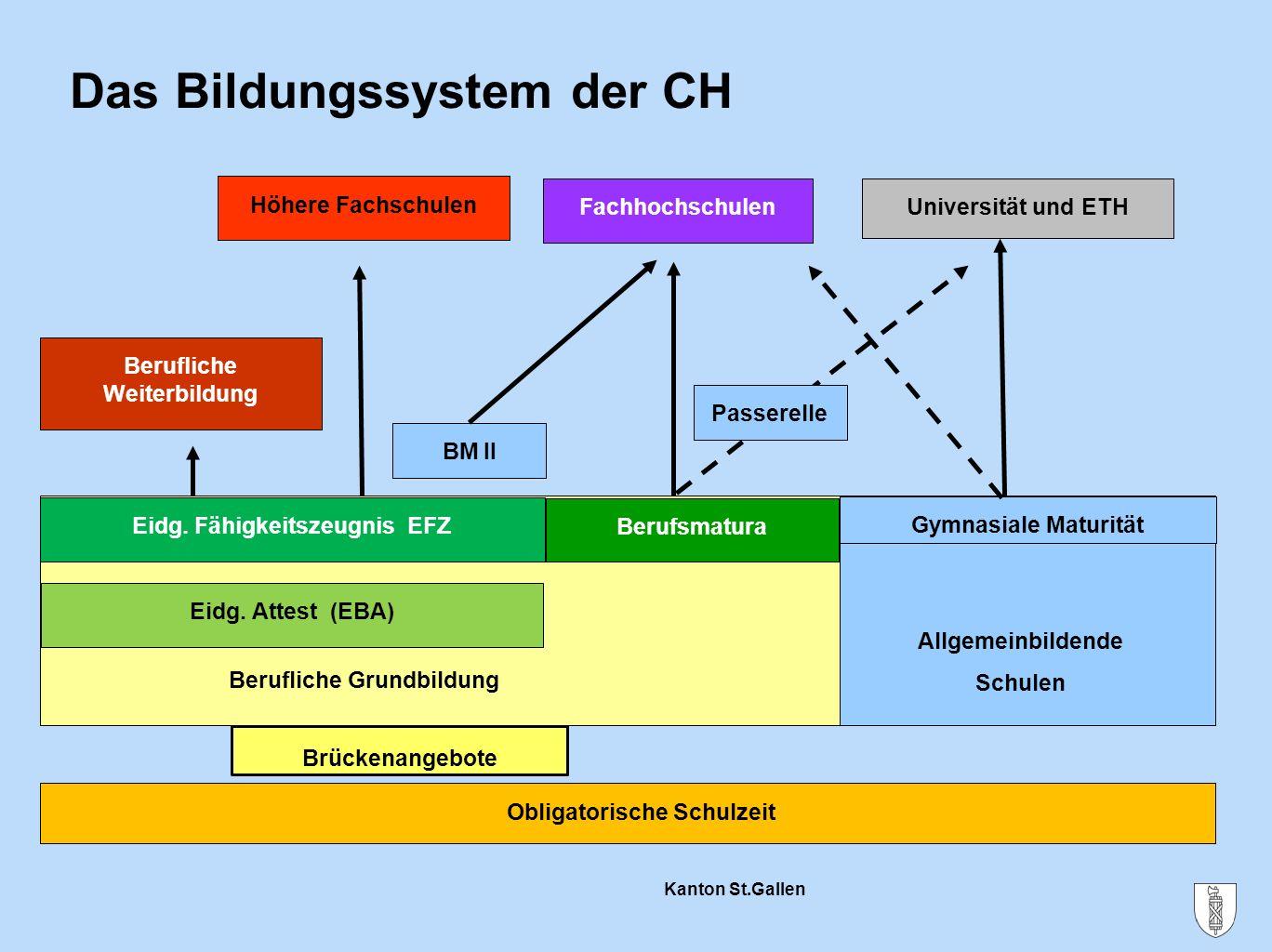 Kanton St.Gallen Das Bildungssystem der CH Berufliche Grundbildung Obligatorische Schulzeit Eidg. Attest (EBA) Eidg. Fähigkeitszeugnis EFZ Höhere Fach