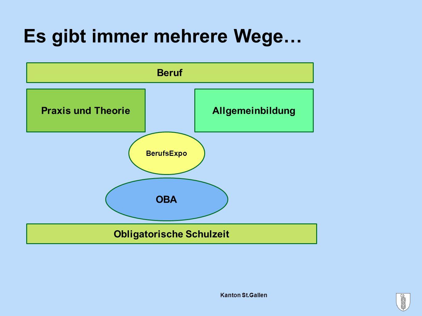 Kanton St.Gallen E- und B-Profil im Vergleich B-Profil E-Profil Informatik Kommunikation Englisch Deutsch Wirtschaft Gesellschaft Informatik Komm.