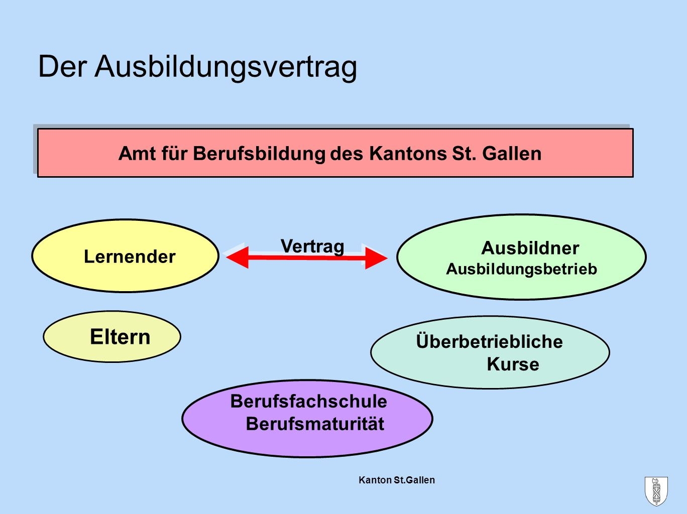 Kanton St.Gallen Der Ausbildungsvertrag Eltern Amt für Berufsbildung des Kantons St. Gallen Amt für Berufsbildung des Kantons St. Gallen Lernender Aus